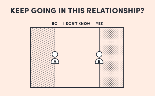 The Field Model diagram for the decision 'Keep going in this relationship?'; Abby is a No, Euan is a Yes.