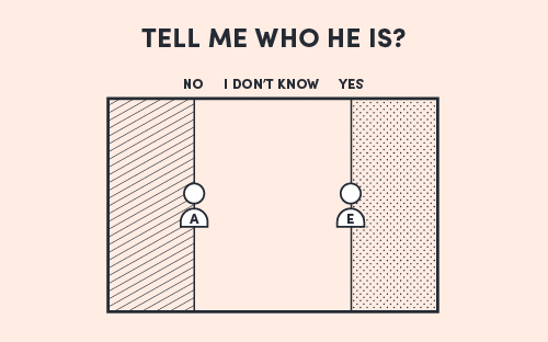 The Field Model diagram for the decision 'Tell me who he is?'; Abby is a No, Euan is a Yes.