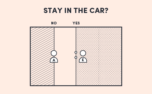 The Field Model diagram for the decision 'Stay in the car?'; Abby is a No, and Euan is a Yes while moving the line trying to override Abby's No.