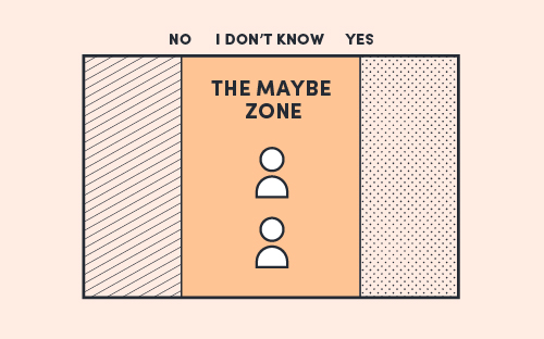 The Field Model diagram with two anonymous characters placed on I Don't Know. The Maybe Zone is lit up orange.