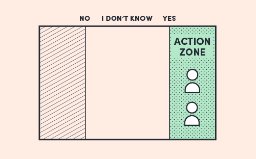 The Field Model diagram with two anonymous characters that have answered Yes, and are in the Action Zone.